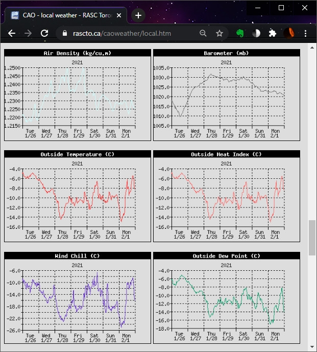 historical charts from the Davis weather station at the CAO